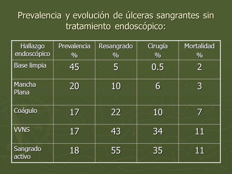 Prevalencia y evolución de úlceras sangrantes sin tratamiento endoscópico: