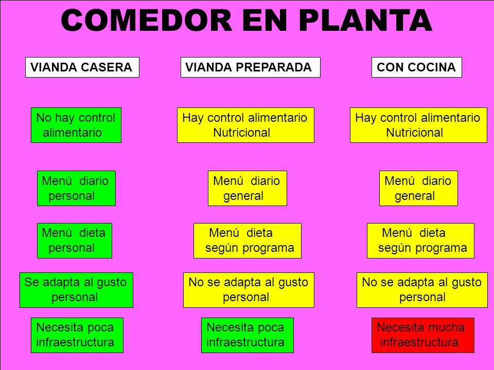 COMEDOR EN PLANTA VIANDA CASERA VIANDA PREPARADA CON COCINA
