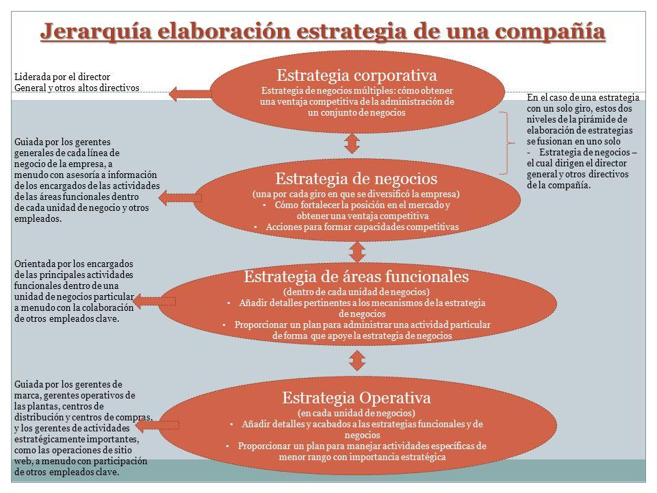 Conceptos b sicos de estrategia ppt descargar for Plan de negocios de un vivero de plantas