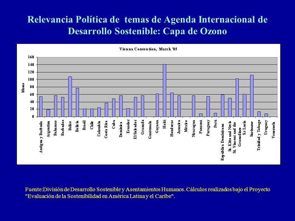 Relevancia Política de temas de Agenda Internacional de Desarrollo Sostenible: Capa de Ozono