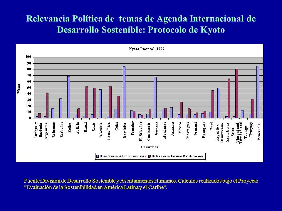 Relevancia Política de temas de Agenda Internacional de Desarrollo Sostenible: Protocolo de Kyoto