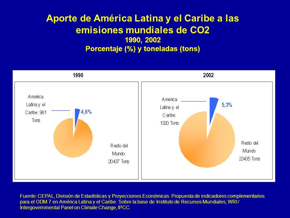 Aporte de América Latina y el Caribe a las emisiones mundiales de CO2