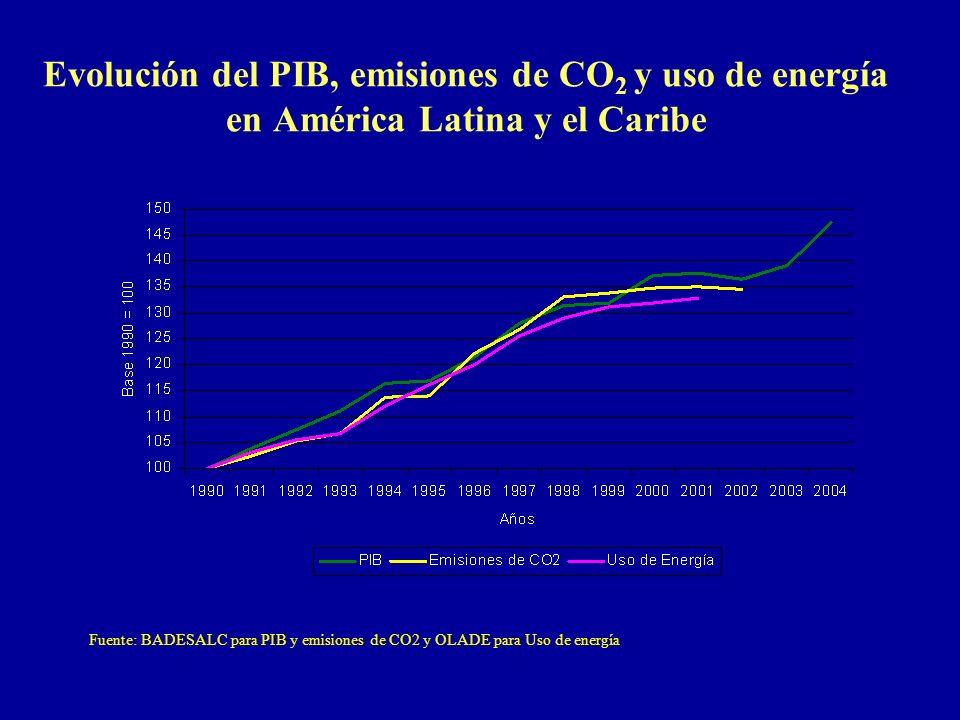 Evolución del PIB, emisiones de CO2 y uso de energía en América Latina y el Caribe