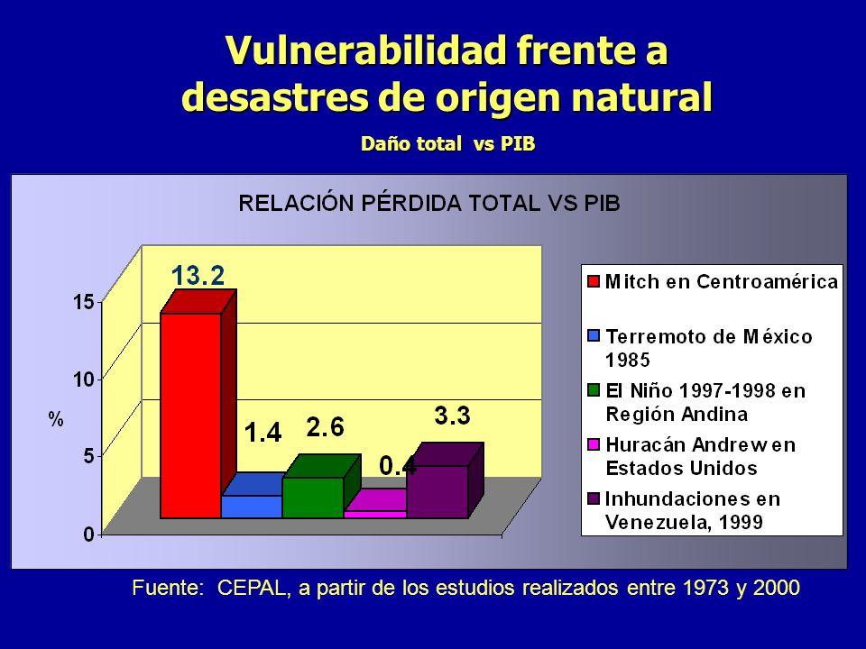 Vulnerabilidad frente a desastres de origen natural