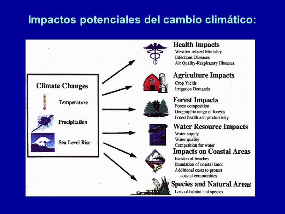 Impactos potenciales del cambio climático: