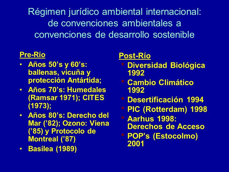 Régimen jurídico ambiental internacional: de convenciones ambientales a convenciones de desarrollo sostenible