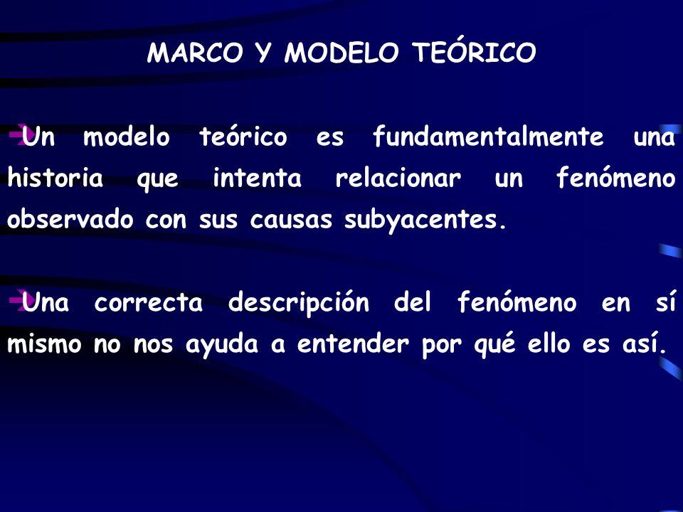 MARCO Y MODELO TEÓRICO Un modelo teórico es fundamentalmente una historia que intenta relacionar un fenómeno observado con sus causas subyacentes.