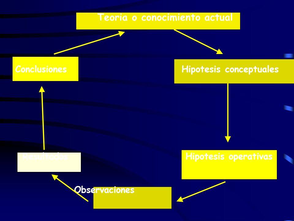 Teoria o conocimiento actual