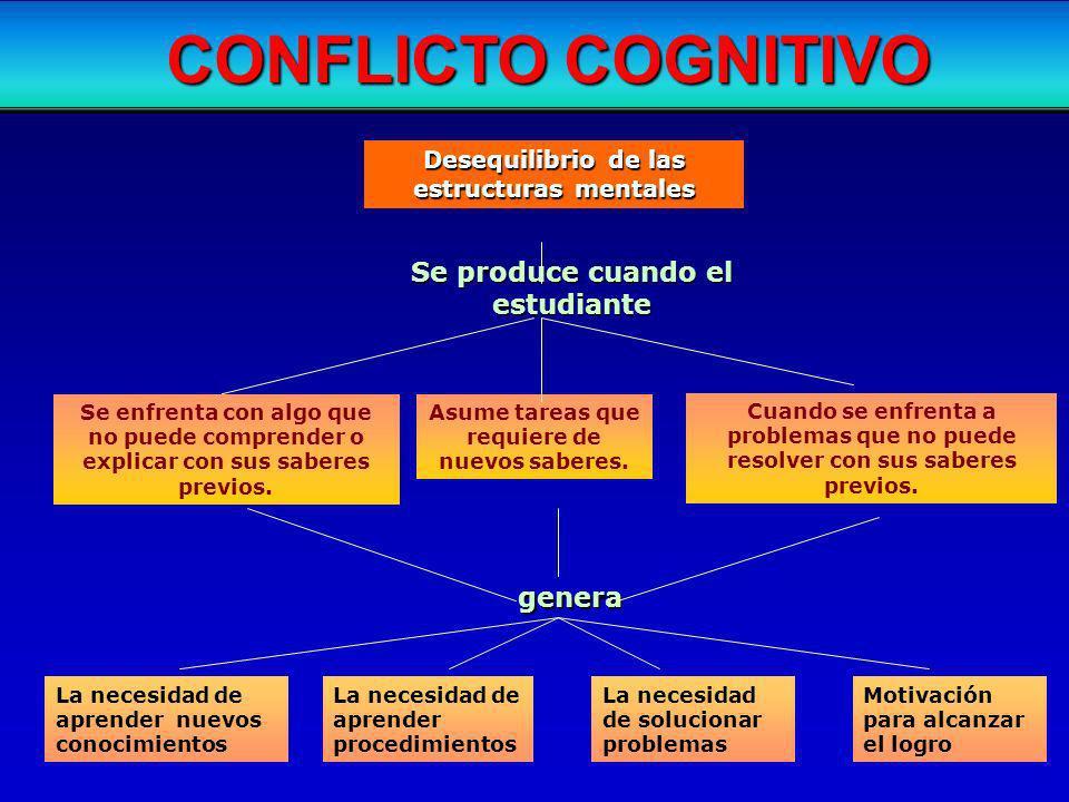 CONFLICTO COGNITIVO Se produce cuando el estudiante genera