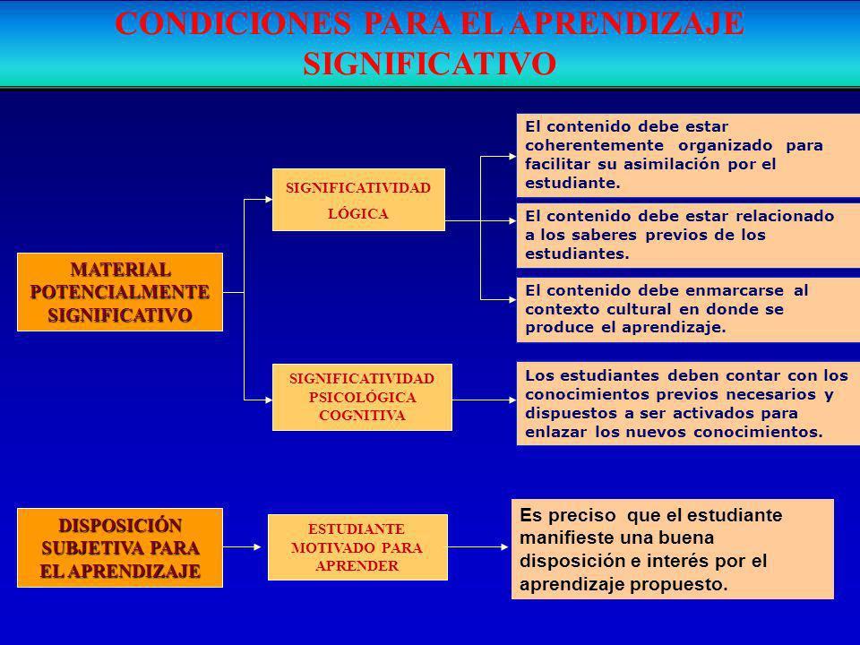 CONDICIONES PARA EL APRENDIZAJE SIGNIFICATIVO