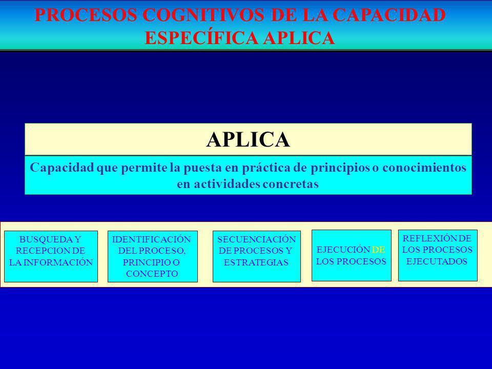 PROCESOS COGNITIVOS DE LA CAPACIDAD ESPECÍFICA APLICA