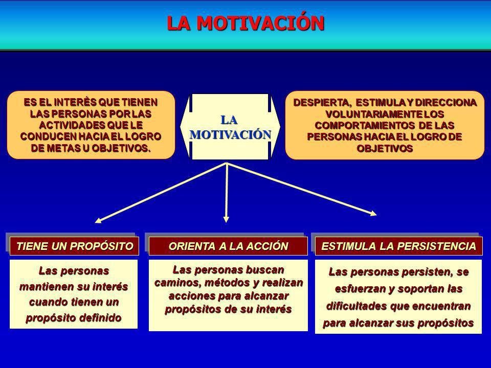 LA MOTIVACIÓN LA MOTIVACIÓN TIENE UN PROPÓSITO ORIENTA A LA ACCIÓN