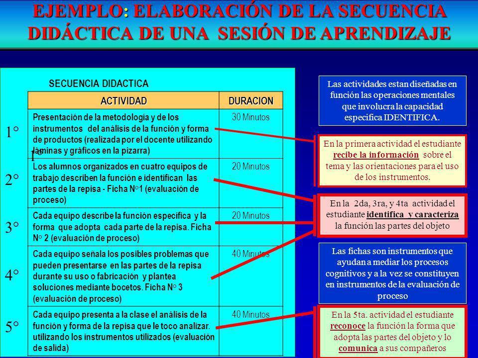 EJEMPLO: ELABORACIÓN DE LA SECUENCIA DIDÁCTICA DE UNA SESIÓN DE APRENDIZAJE