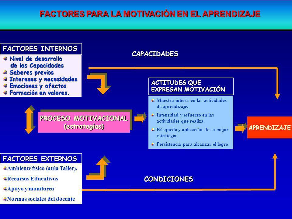 FACTORES PARA LA MOTIVACIÓN EN EL APRENDIZAJE