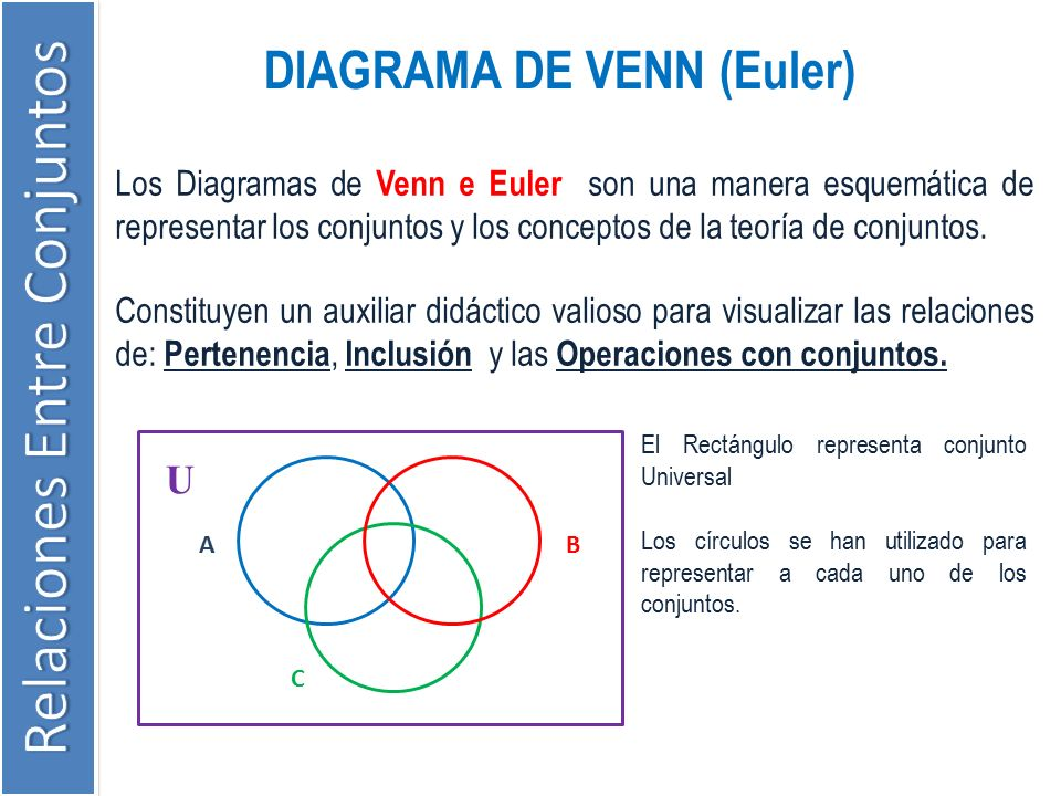 Universidad cesar vallejo ppt video online descargar 2 diagrama de venn ccuart Gallery