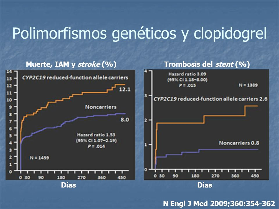 Polimorfismos genéticos y clopidogrel