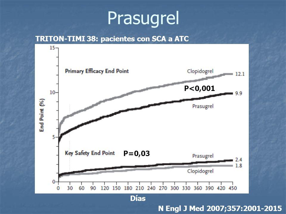 Prasugrel TRITON-TIMI 38: pacientes con SCA a ATC P<0,001 P=0,03