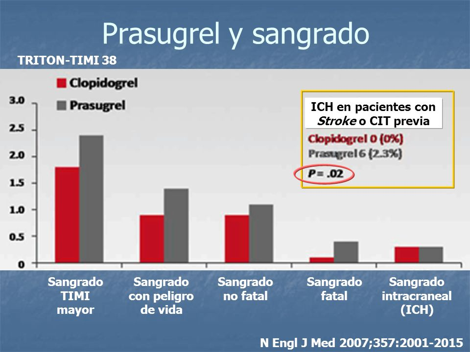 Prasugrel y sangrado TRITON-TIMI 38 ICH en pacientes con