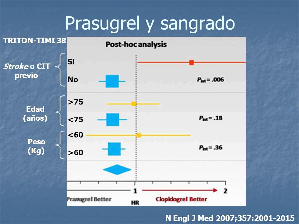 Prasugrel y sangrado TRITON-TIMI 38 Si No Stroke o CIT previo >75