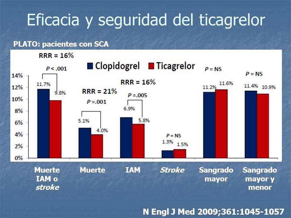 Eficacia y seguridad del ticagrelor