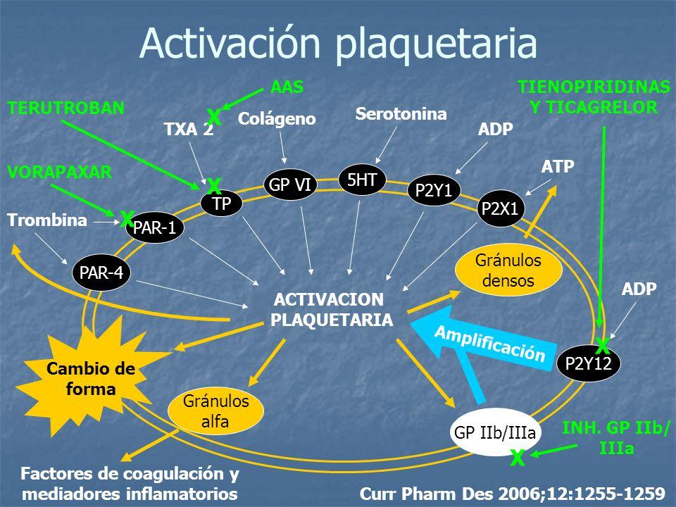 Factores de coagulación y mediadores inflamatorios