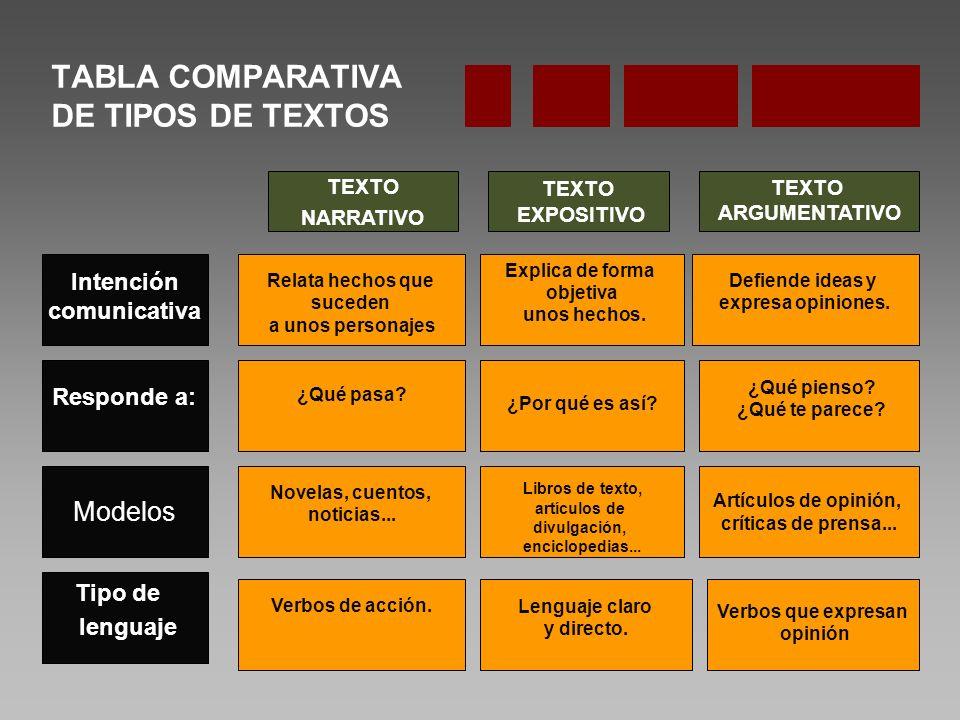 TABLA COMPARATIVA DE TIPOS DE TEXTOS