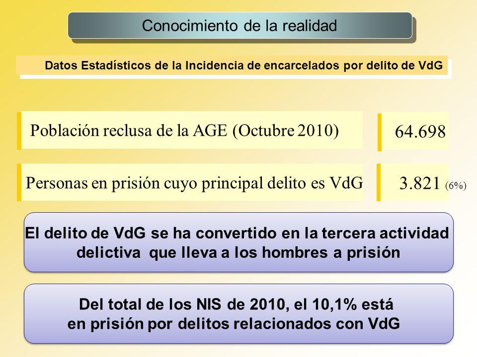 64.698 3.821 (6%) Población reclusa de la AGE (Octubre 2010)