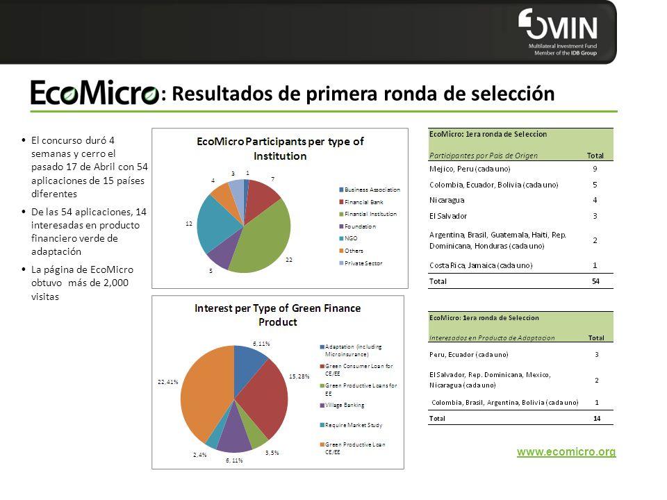 : Resultados de primera ronda de selección