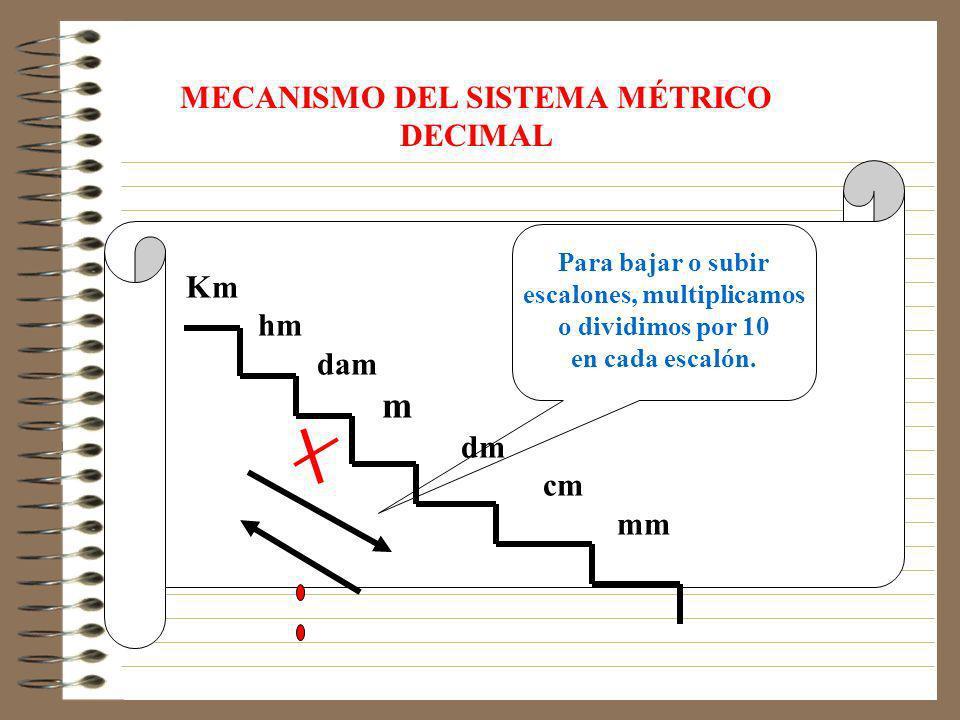 MECANISMO DEL SISTEMA MÉTRICO DECIMAL escalones, multiplicamos