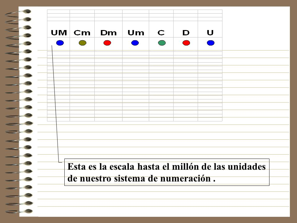 Esta es la escala hasta el millón de las unidades de nuestro sistema de numeración .