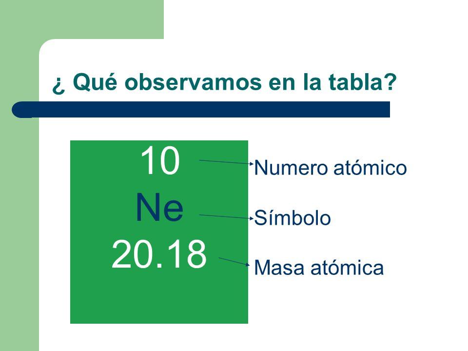 ¿ Qué observamos en la tabla