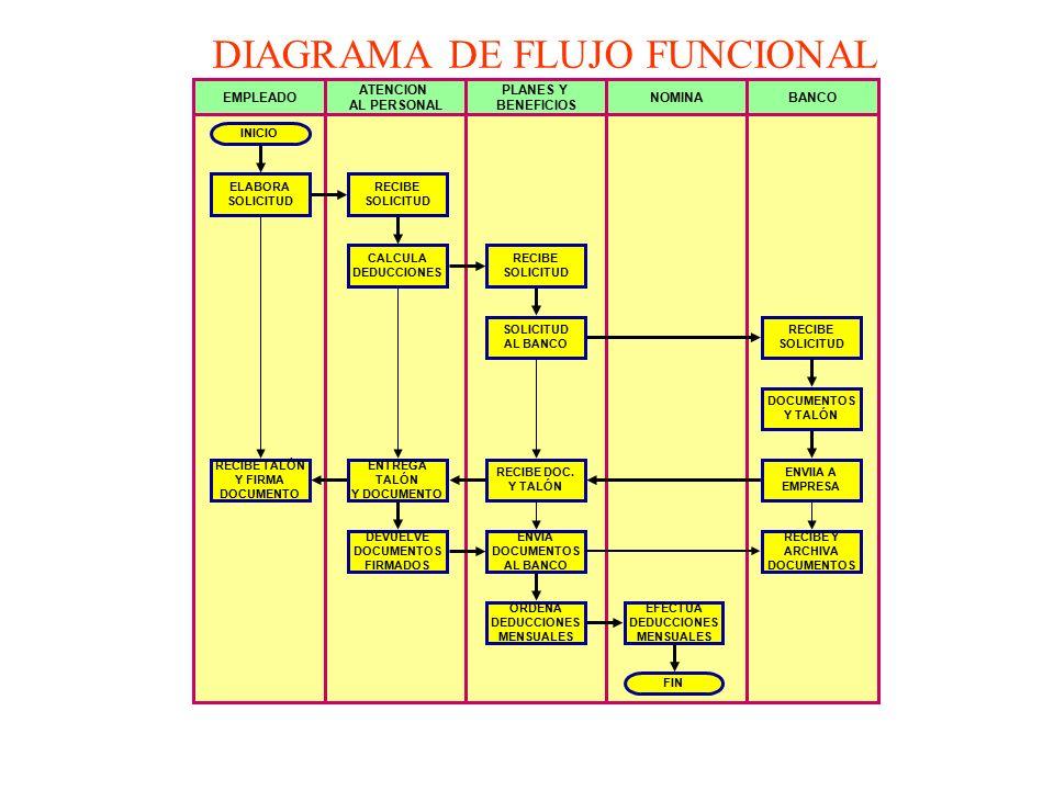 DIAGRAMA+DE+FLUJO+FUNCIONAL