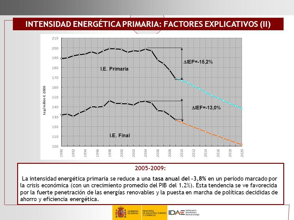 INTENSIDAD ENERGÉTICA PRIMARIA: FACTORES EXPLICATIVOS (II)