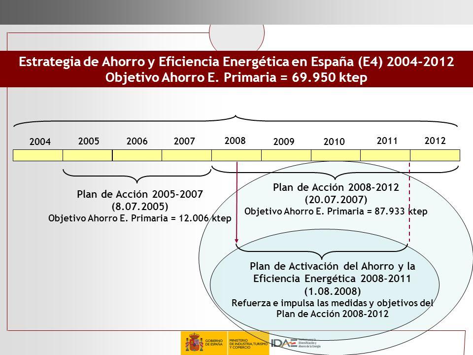 Estrategia de Ahorro y Eficiencia Energética en España (E4) 2004-2012