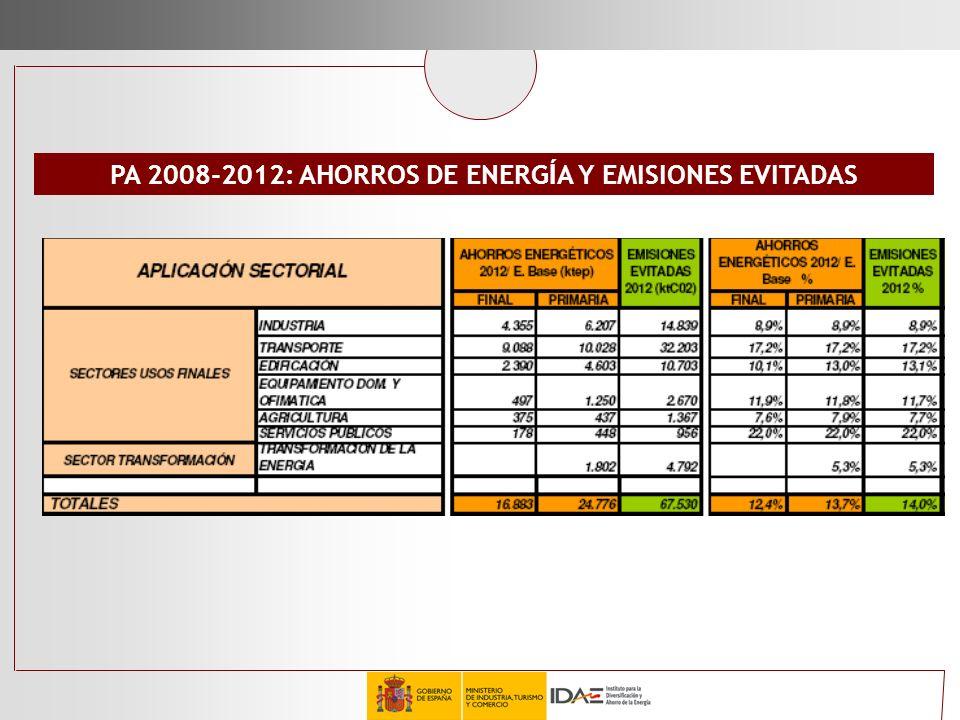 PA 2008-2012: AHORROS DE ENERGÍA Y EMISIONES EVITADAS
