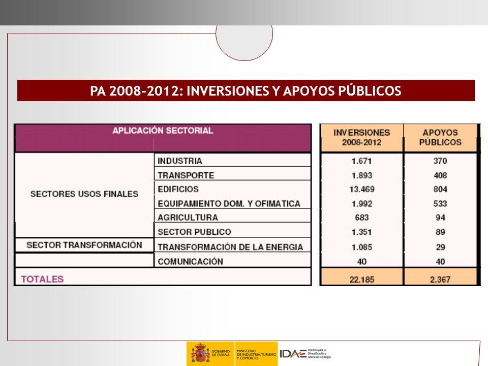 PA 2008-2012: INVERSIONES Y APOYOS PÚBLICOS