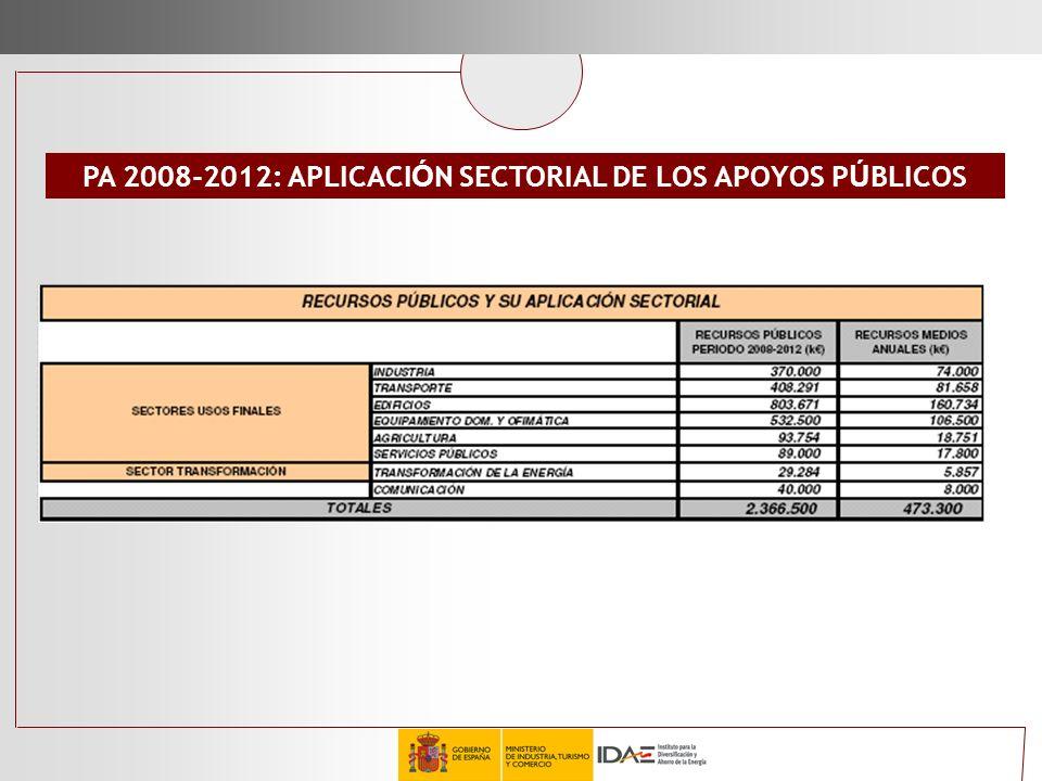 PA 2008-2012: APLICACIÓN SECTORIAL DE LOS APOYOS PÚBLICOS