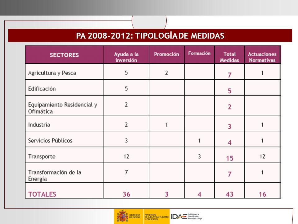 PA 2008-2012: TIPOLOGÍA DE MEDIDAS