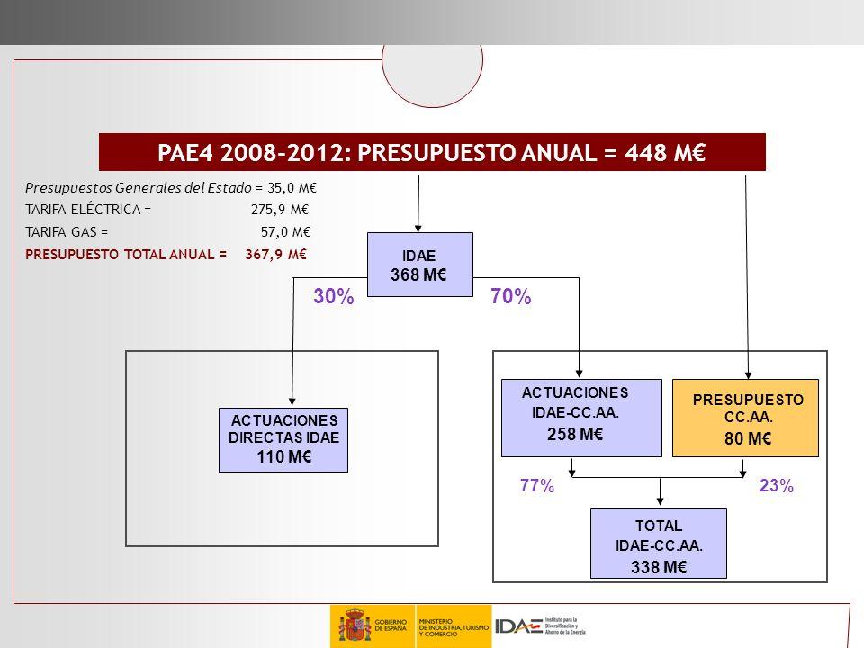 PAE4 2008-2012: PRESUPUESTO ANUAL = 448 M€ ACTUACIONES DIRECTAS IDAE
