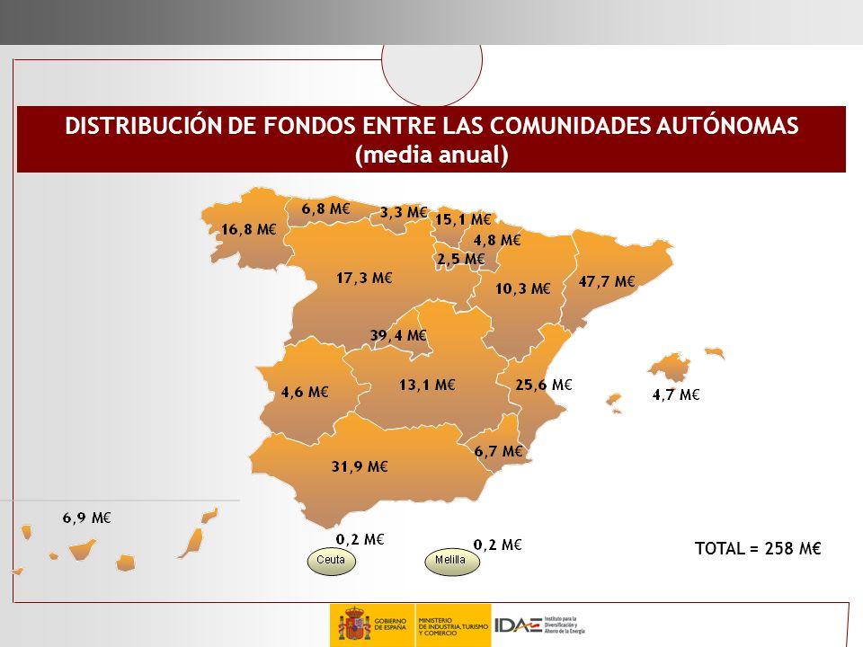 DISTRIBUCIÓN DE FONDOS ENTRE LAS COMUNIDADES AUTÓNOMAS