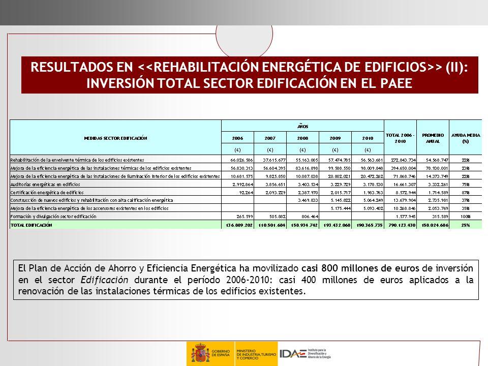 INVERSIÓN TOTAL SECTOR EDIFICACIÓN EN EL PAEE