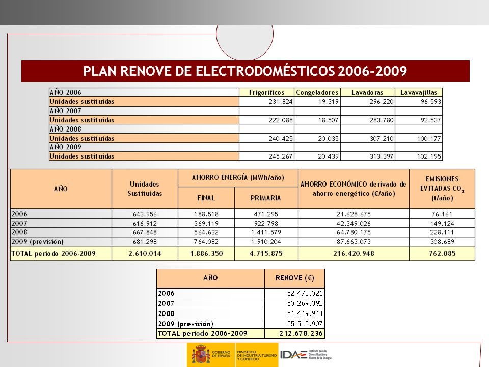 PLAN RENOVE DE ELECTRODOMÉSTICOS 2006-2009