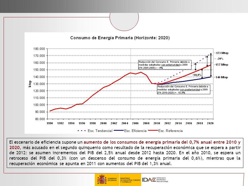El escenario de eficiencia supone un aumento de los consumos de energía primaria del 0,7% anual entre 2010 y 2020, más acusado en el segundo quinquenio como resultado de la recuperación económica que se espera a partir de 2012: se asumen incrementos del PIB del 2,5% anual desde 2012 hasta 2020.
