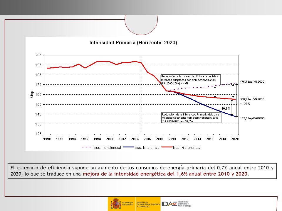 El escenario de eficiencia supone un aumento de los consumos de energía primaria del 0,7% anual entre 2010 y 2020, lo que se traduce en una mejora de la intensidad energética del 1,6% anual entre 2010 y 2020.