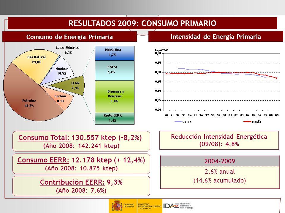 RESULTADOS 2009: CONSUMO PRIMARIO