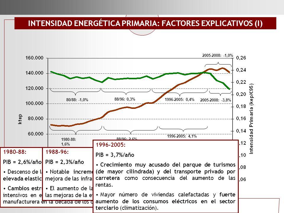 INTENSIDAD ENERGÉTICA PRIMARIA: FACTORES EXPLICATIVOS (I)