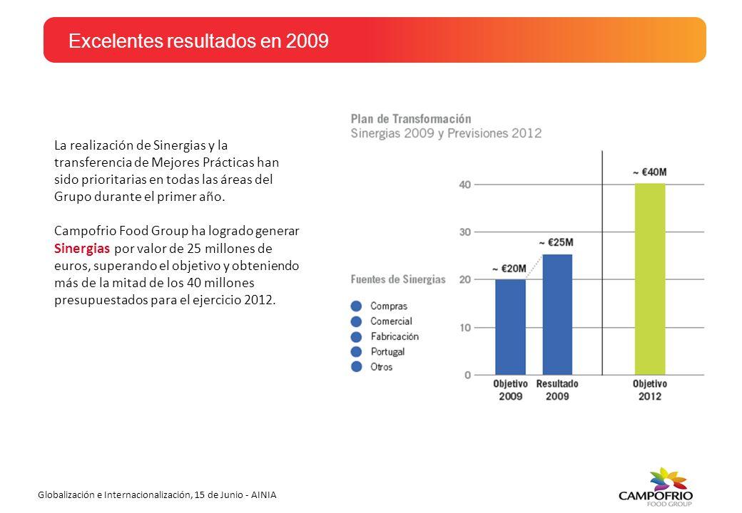 Excelentes resultados en 2009