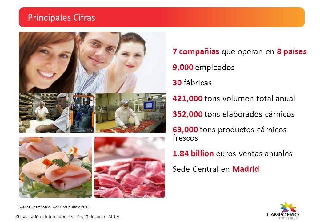 Principales Cifras 7 compañías que operan en 8 países 9,000 empleados