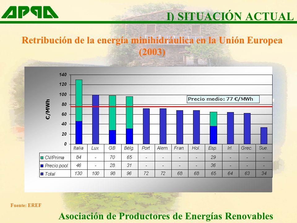 I) SITUACIÓN ACTUAL Retribución de la energía minihidráulica en la Unión Europea (2003) Fuente: EREF.