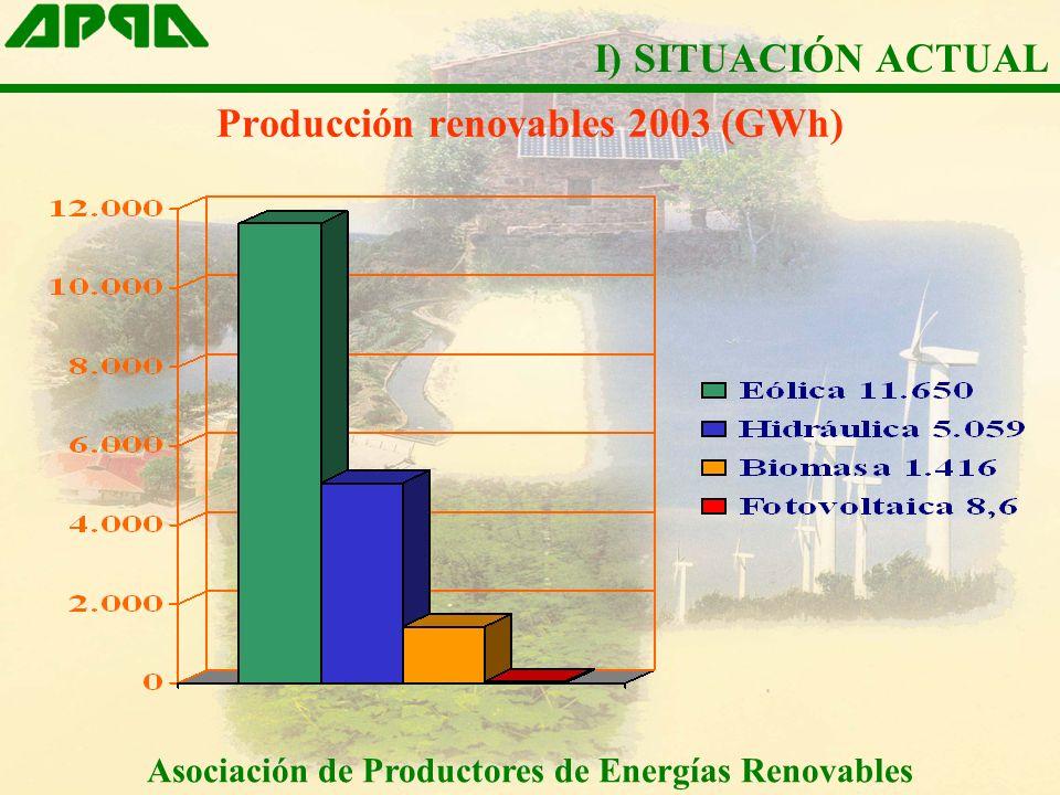 Producción renovables 2003 (GWh)